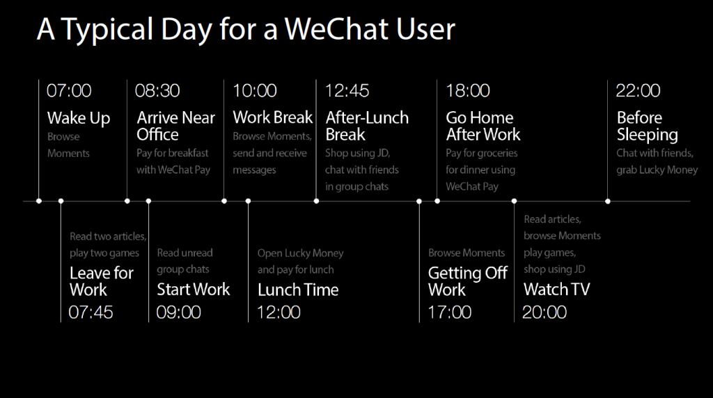 WeChat - Die chinesische Antwort auf alle Fragen 2