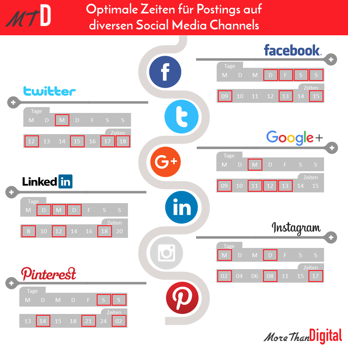 Optimale Zeiten für Social Media Posts 1