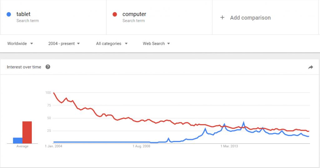 Die wichtigsten Google Produkte für jede Webseite 1