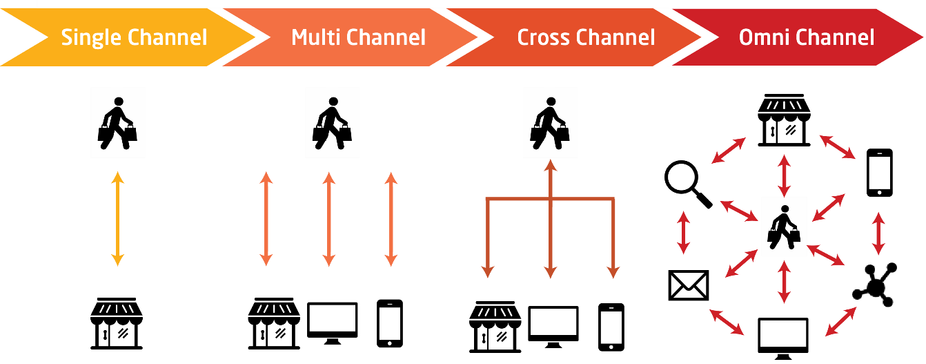 Development from Single Channel to Multichannel and Omnichannel