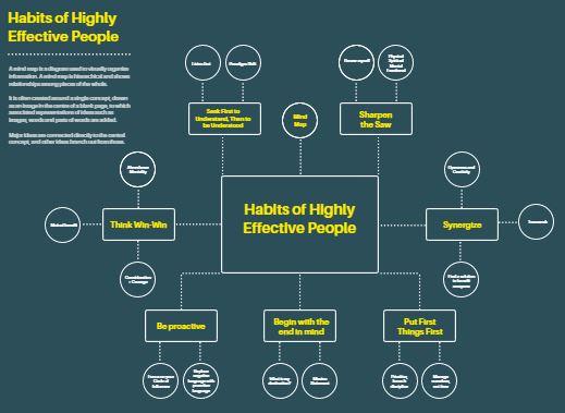 6种成功的头脑风暴与创意生成方法(2021年更新)。 4
