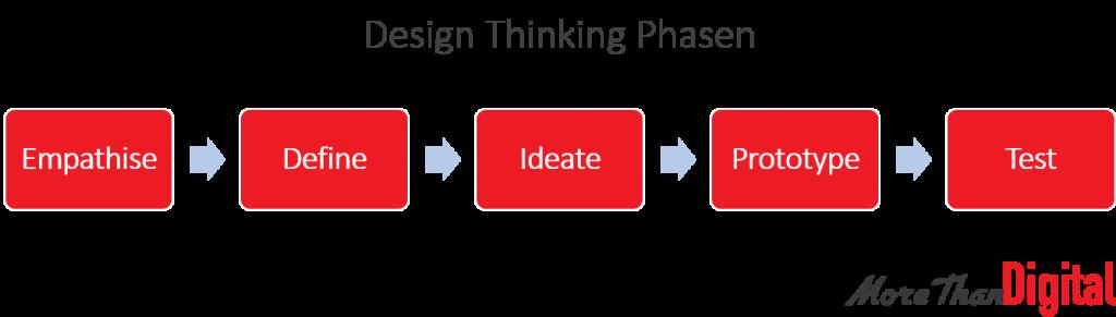 Design Thinking Phasen
