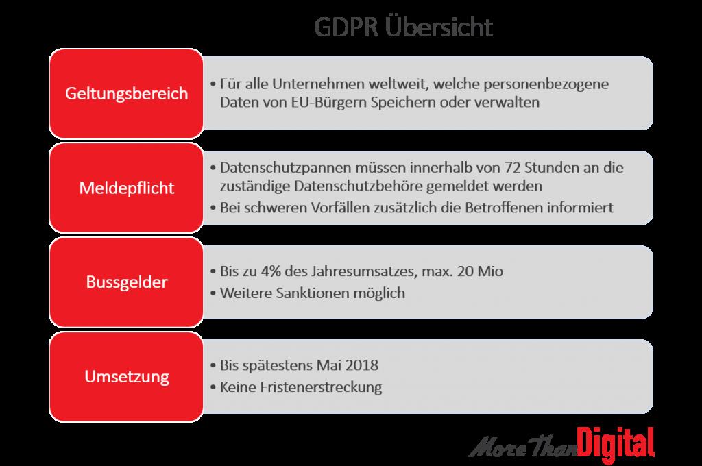 EU-DSGVO / GDPR Übersicht Der Wichtigsten Punkte