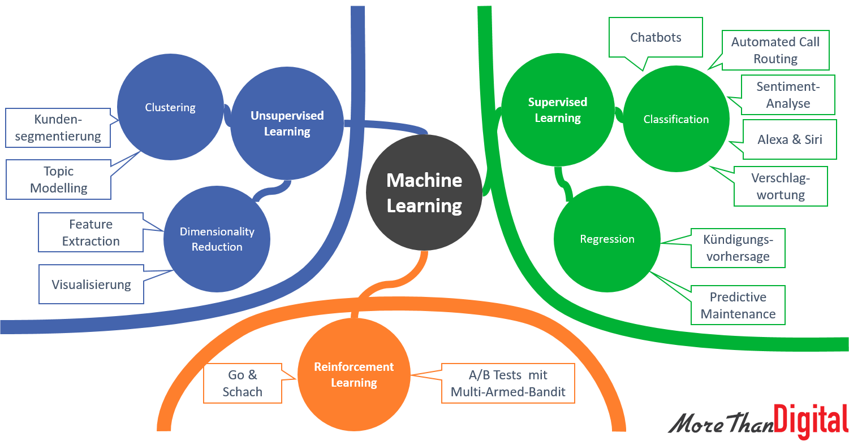 Machine Learning (ML) - Landkarte: Supervised, Unsupervised & Reinforcement Learning
