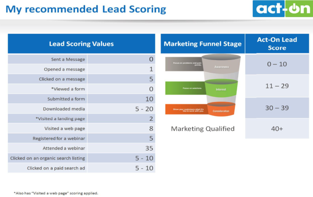 Lead-Scoring-Empfehlung nach Act-On