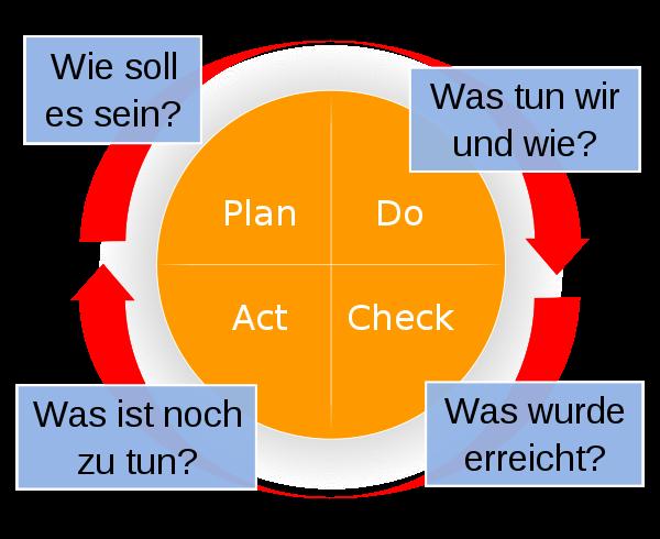 PDCA-Kreislauf