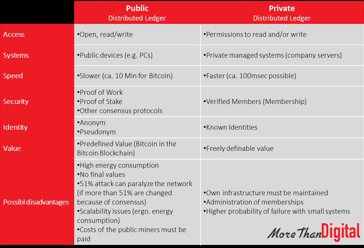Public vs Private Distributed Ledger - Overview