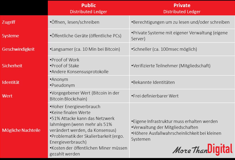 Public vs. Private Distributed Ledger Übersicht erklärt
