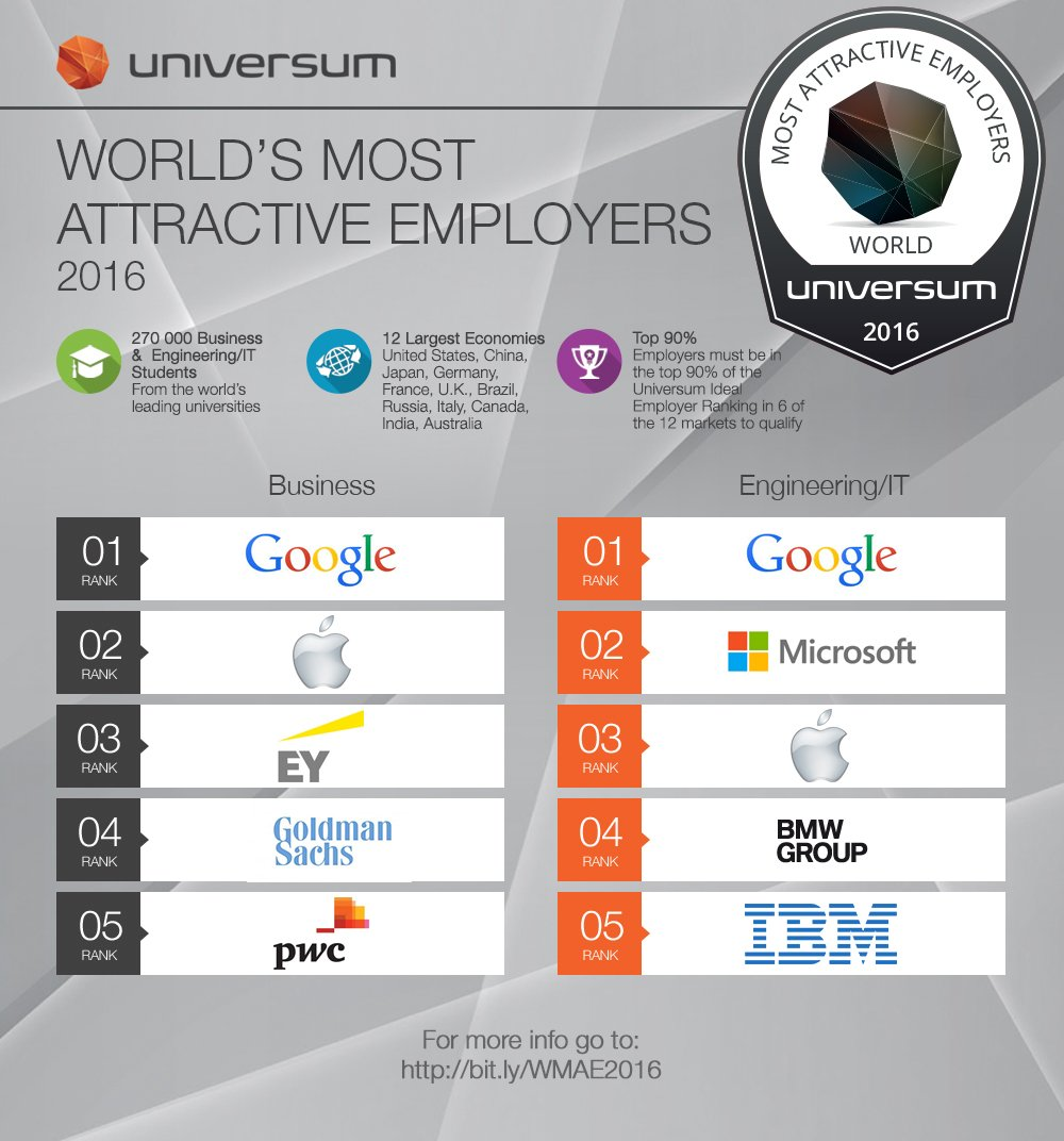 Most Attractive Employer Brands listed