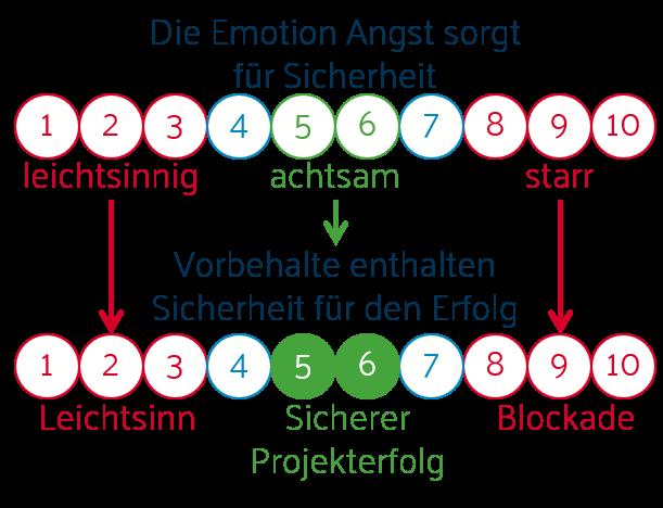 Emotionslogik der Angst