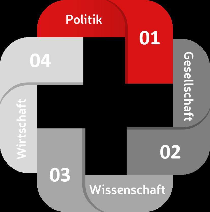 Politik, Gesellschaft, Wissenschaft Wirtschaft