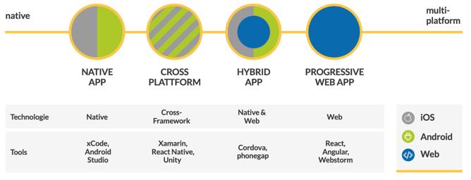 Mobile Technologien im Überblick