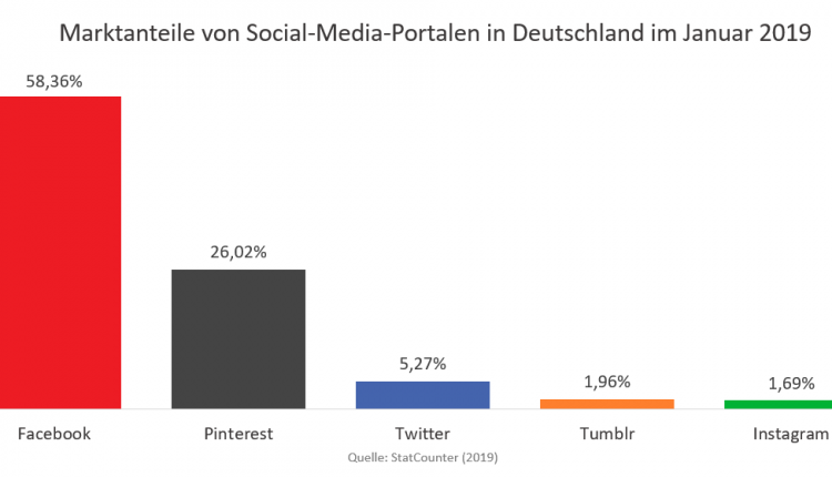Marktanteile von Social Media Plattformen in Deutschland Januar 2019