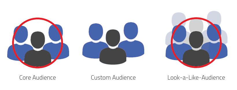 Core Audience - Custom Audience - Look-a-Like Audience