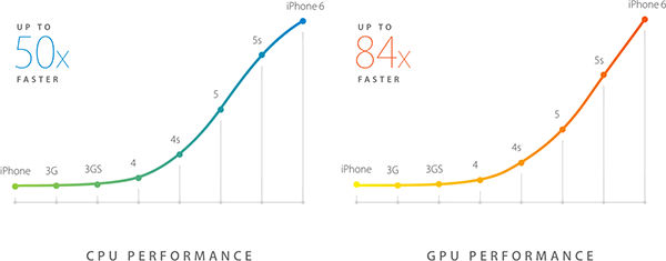 iPhone CPU and GUP performance over time