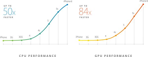 Производительность процессора и GUP iPhone со временем