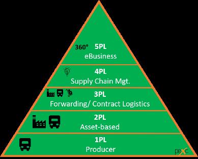 1PL bis 5PL Pyramide in der Logistik