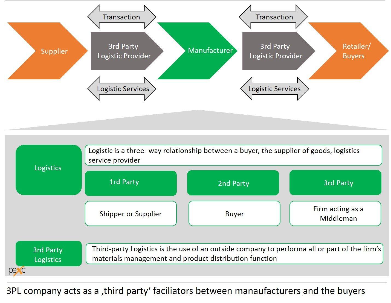 3PL Prozess in der Logistik