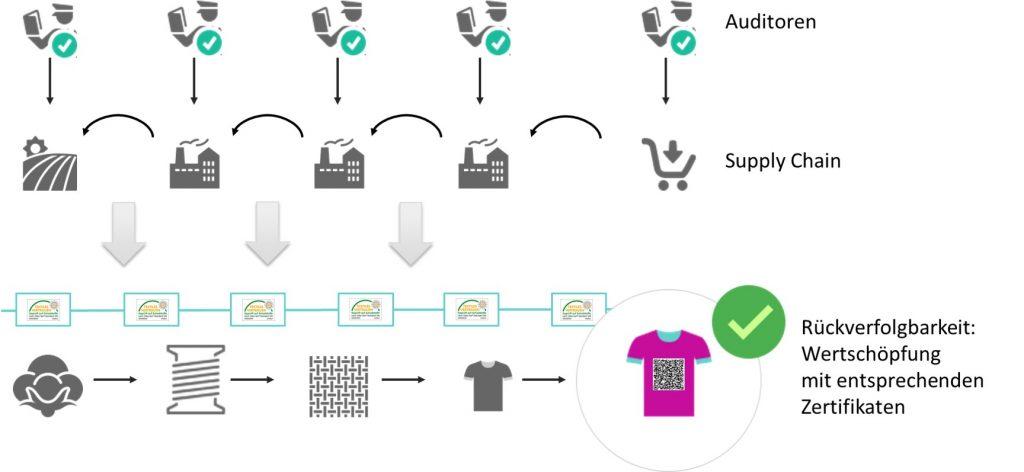 CSR in der Lieferkette –  Rückverfolgbarkeit der Kleidung@kik 1