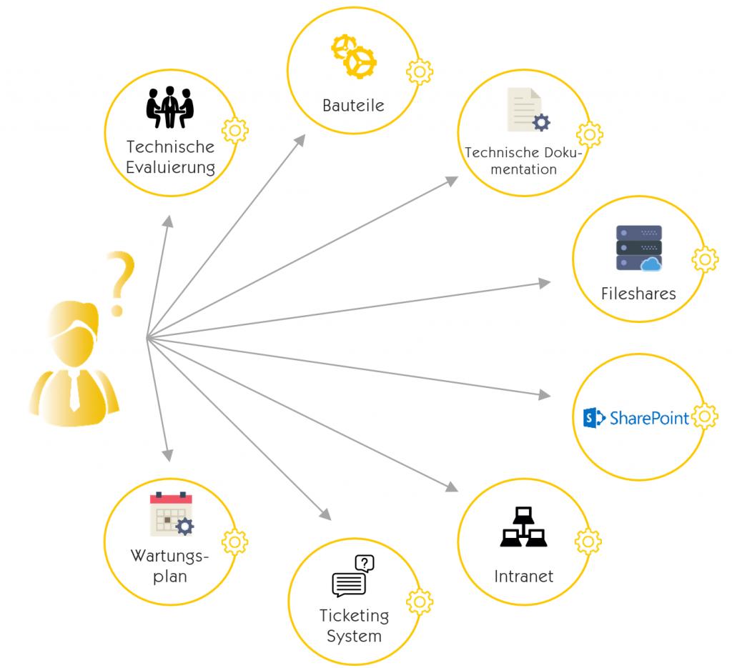 Typische Datenquellen eines Unternehmens ohne Insight Engine
