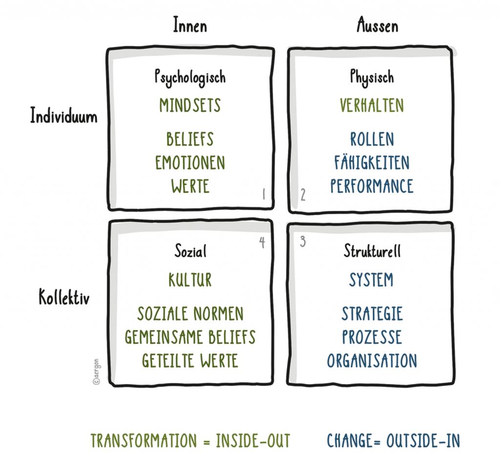 Digitale Transformation als Game changer