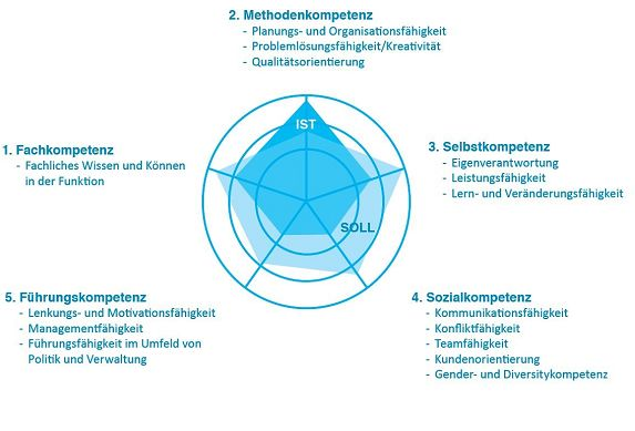 Kompetenzmodell der Kantonalen Verwaltung - Kanton Zürich