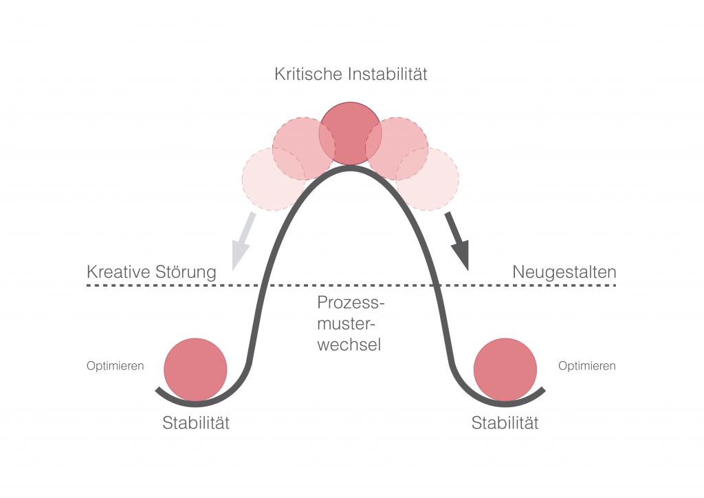 Prozessmusterwechsel - Veränderungen erklärt