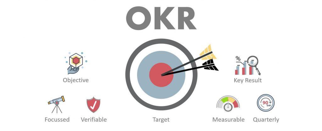 Was ist OKR - Wie kann man die OKR Methode anwenden