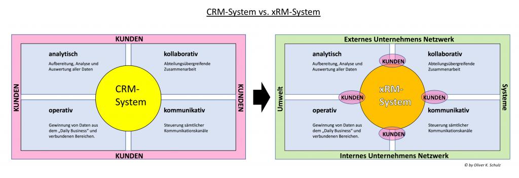 CRM vs. xRM Unterschiede und Informationen