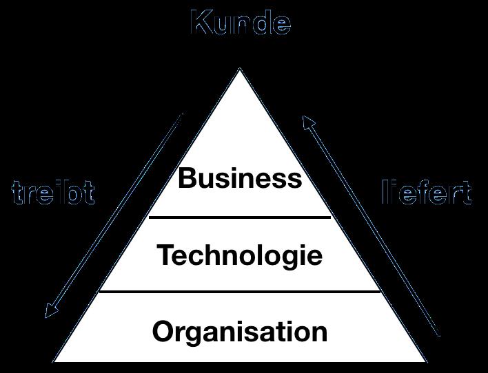 Dreieck der Digitalisierung und digitalen Transformation