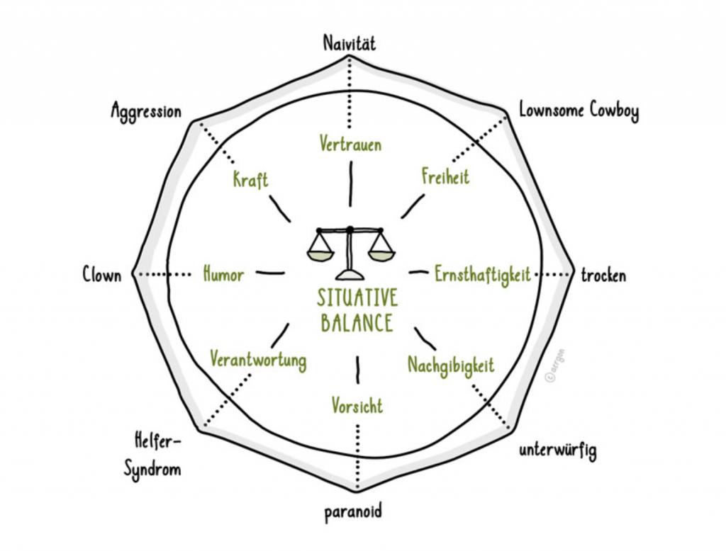 Dynamisches Gleichgewicht von Werten und zugehörigen Verhaltensweisen(nach Bernhard Possert)