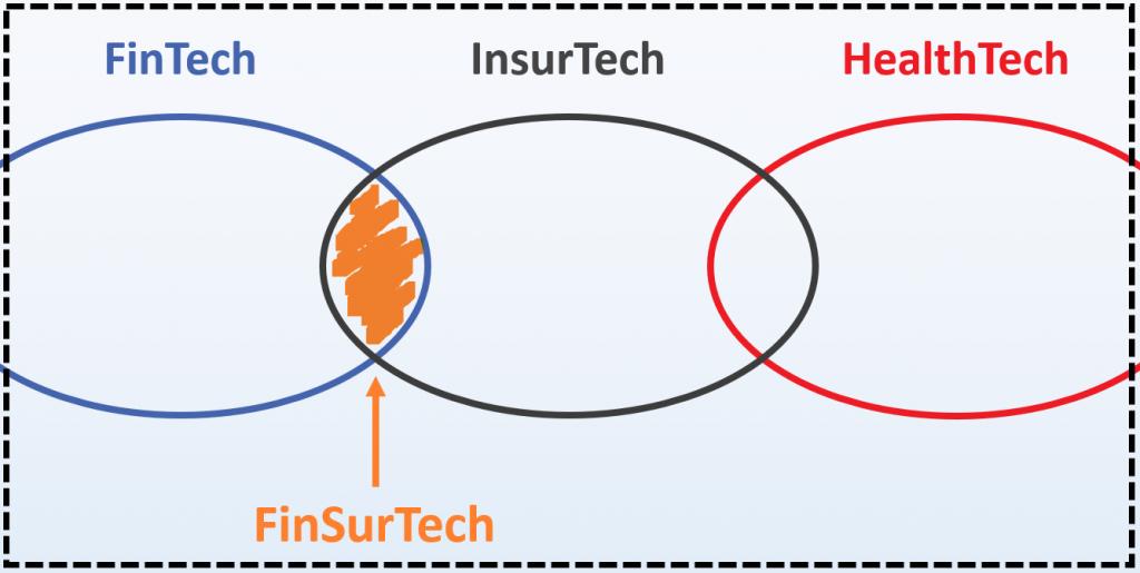 FinTech, InsurTech und HealthTech