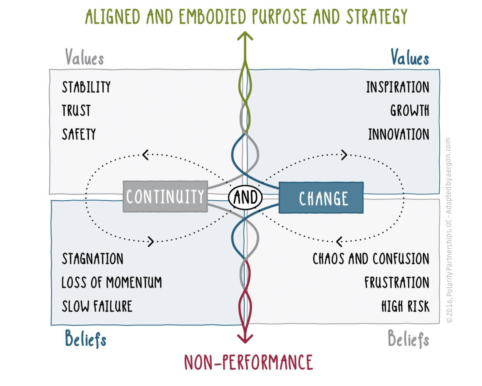 Aligned and embodied purpose and strategy