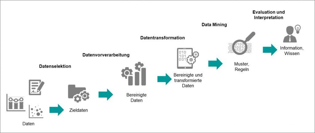 Data Mining im KDD-Prozess