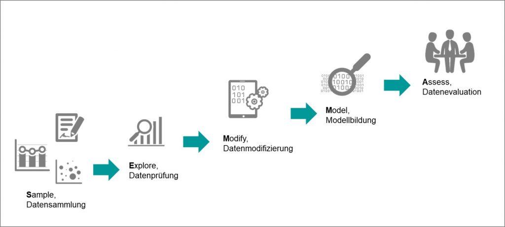 Data Mining-Prozess nach SEMMA