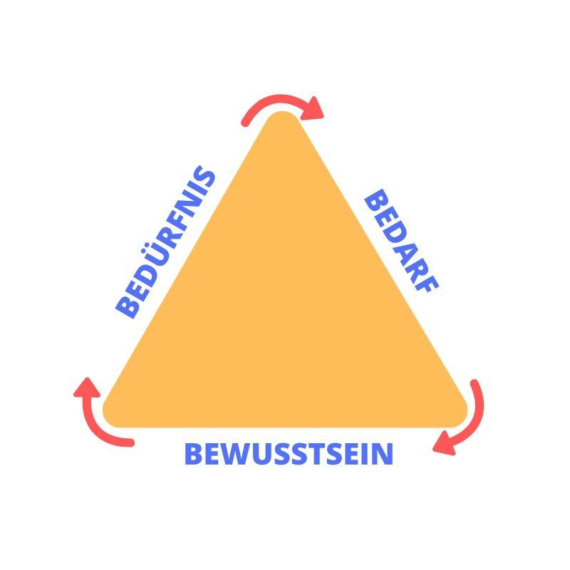 Bedürfnis - Bedarf - Bewusstsein im B3 Modell