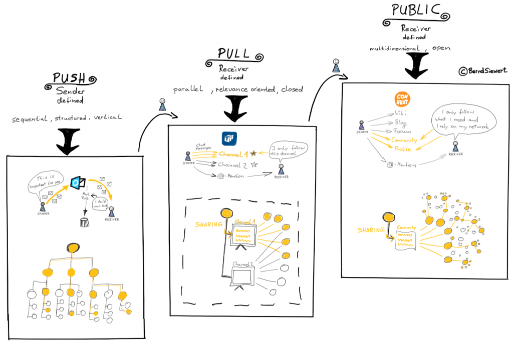 Push vs Pull_gesamt_ConNext_Nutzung genehmigt_BerndSiewert