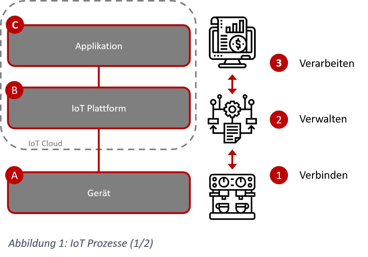 IoT Prozesse - Verbinden, Verwalten und Verarbeiten