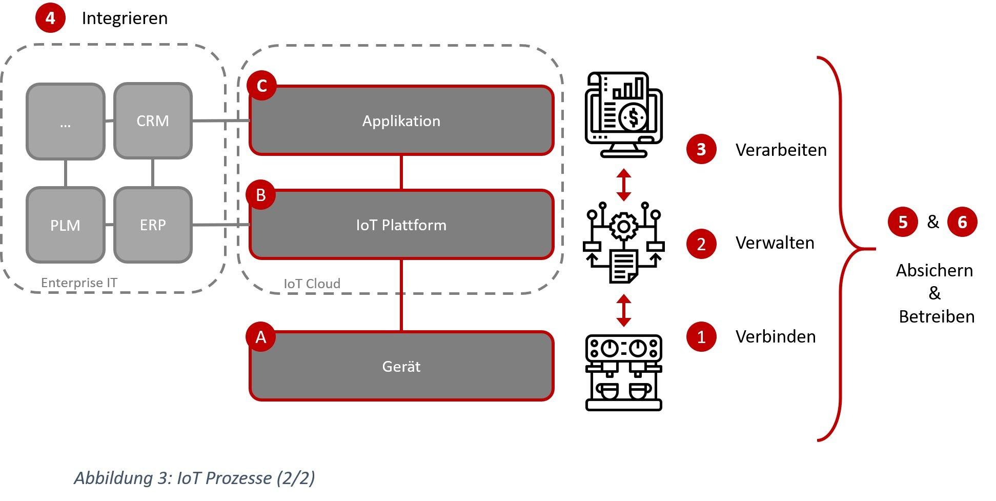 IoT Prozesse - Verbinden, Verwalten, Verarbeiten, Absichern und Betreiben