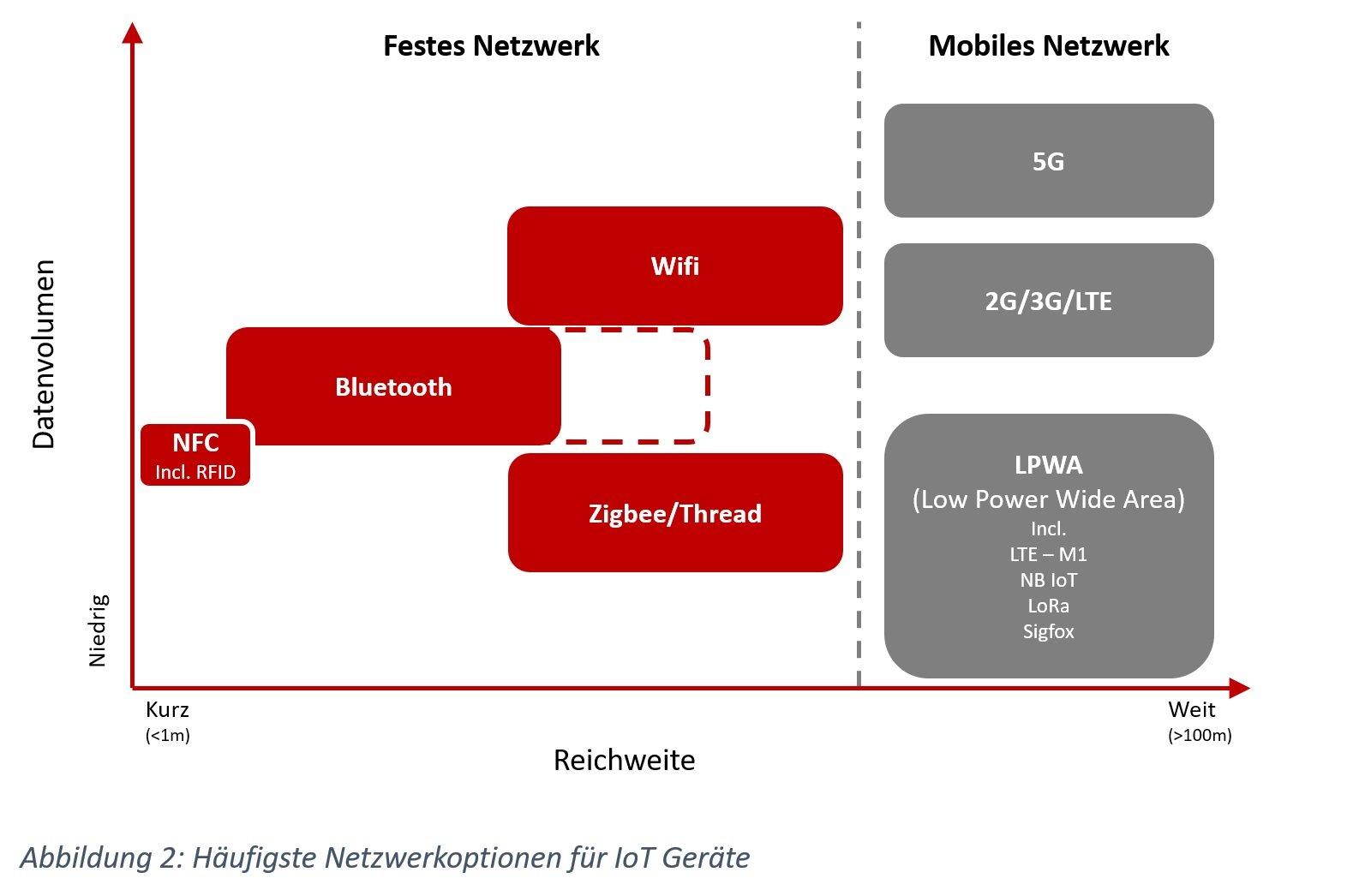 Netzwerkoptionen für IoT Geräte - LPWA, 5G, 2G, 3G, LTE, Wifi, Zigbee, Thread, Bluetooth and NFC