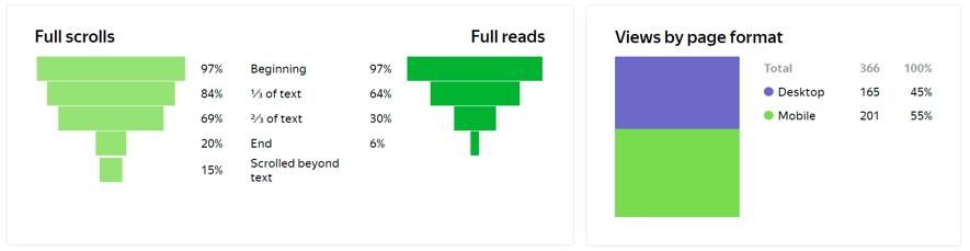Wie Leser mit Content interagieren - Screenshot der Yandex.Metrica Schnittstelle