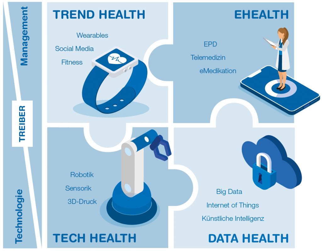 Grafik1 - Digital Health