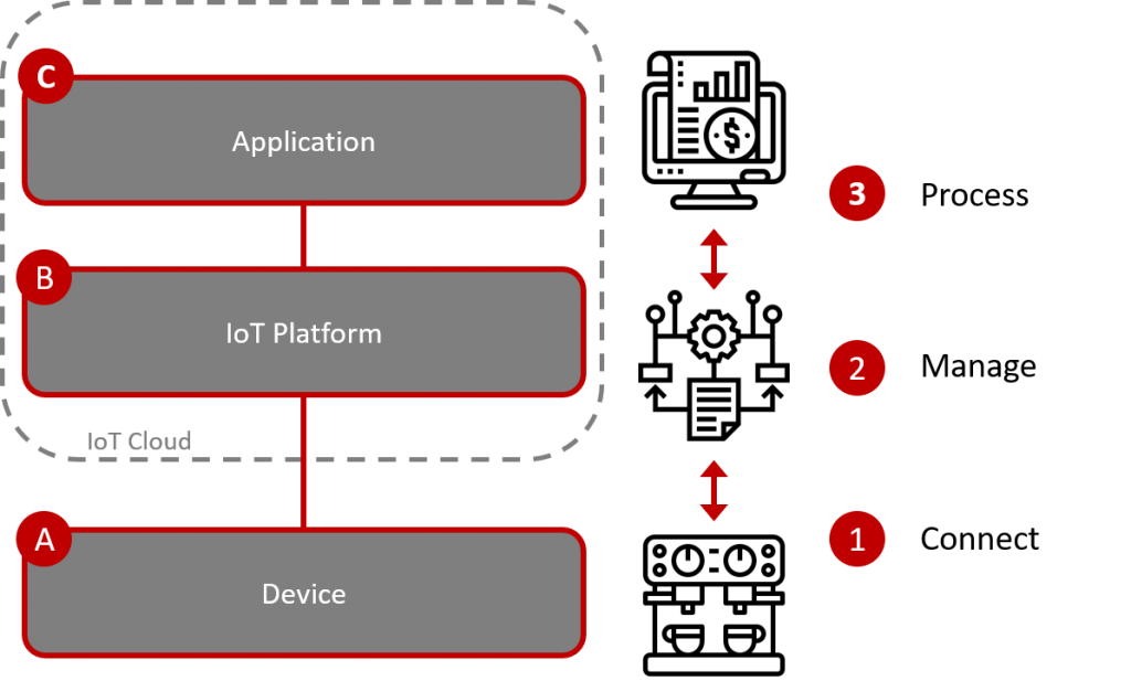 IoT Processes - Device, Platform and Application