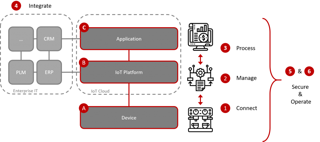 Securing an IoT Platform - Connect, Manage, Process, Secure, Operations and Integrations