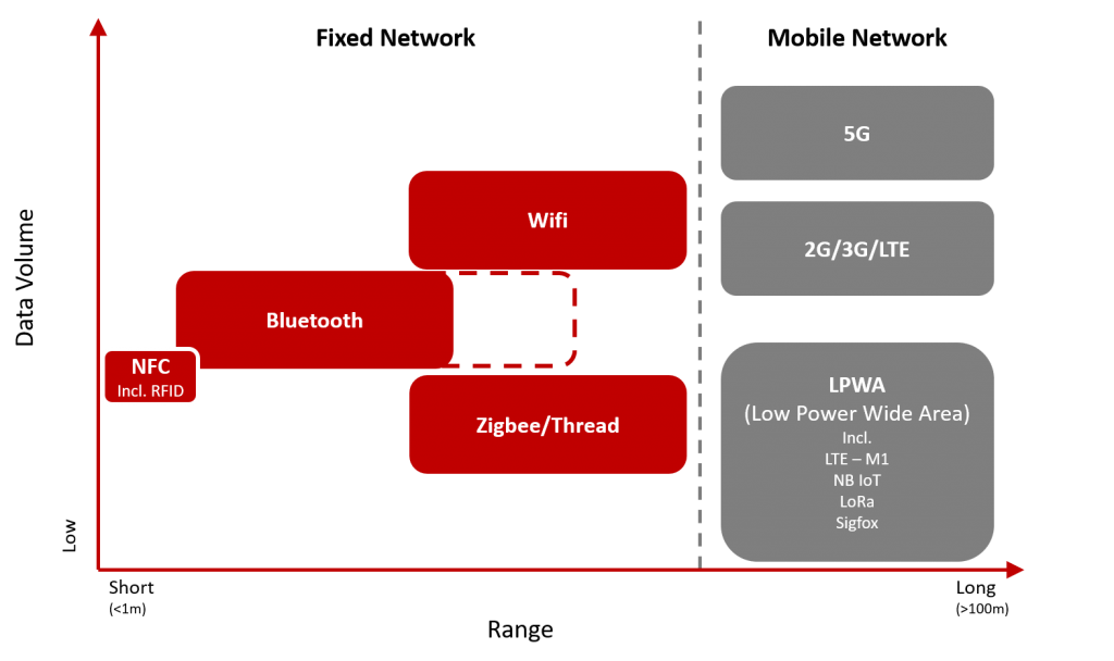 Wireless Network Connections for IoT platforms - NFC, Bluetooth, Wifi, Zigbee, Thread, 5G, LTE, 3G, LPWA