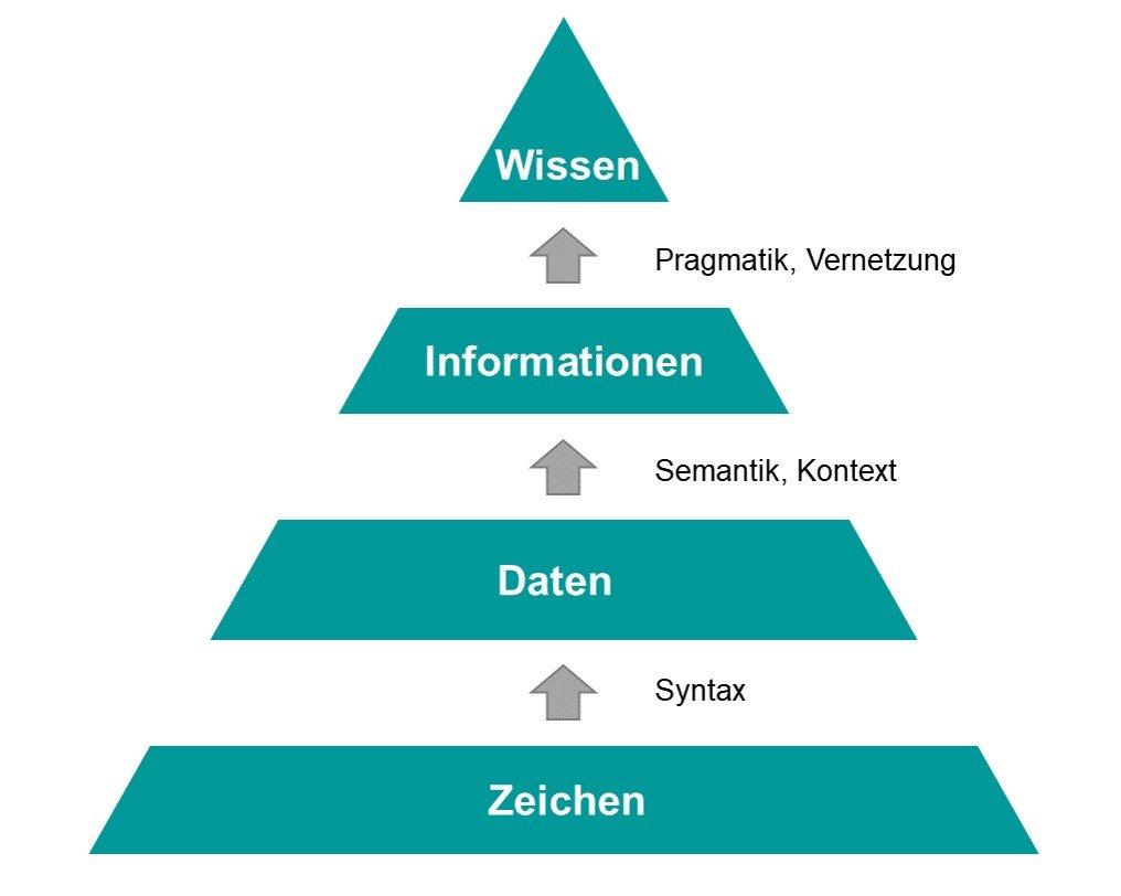 Abgrenzung der Begriffe Daten, Information, Wissen