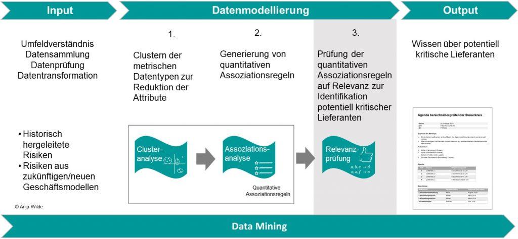 Anwendung der Datenmodellierung im Kontext des Data Mining