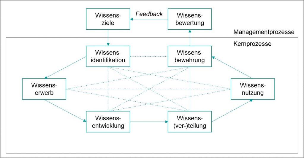 Bausteine des Wissensmanagements