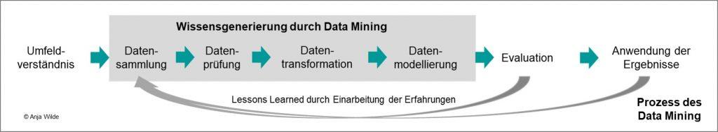 Data Mining-Prozessschritte im Lieferantenmanagement