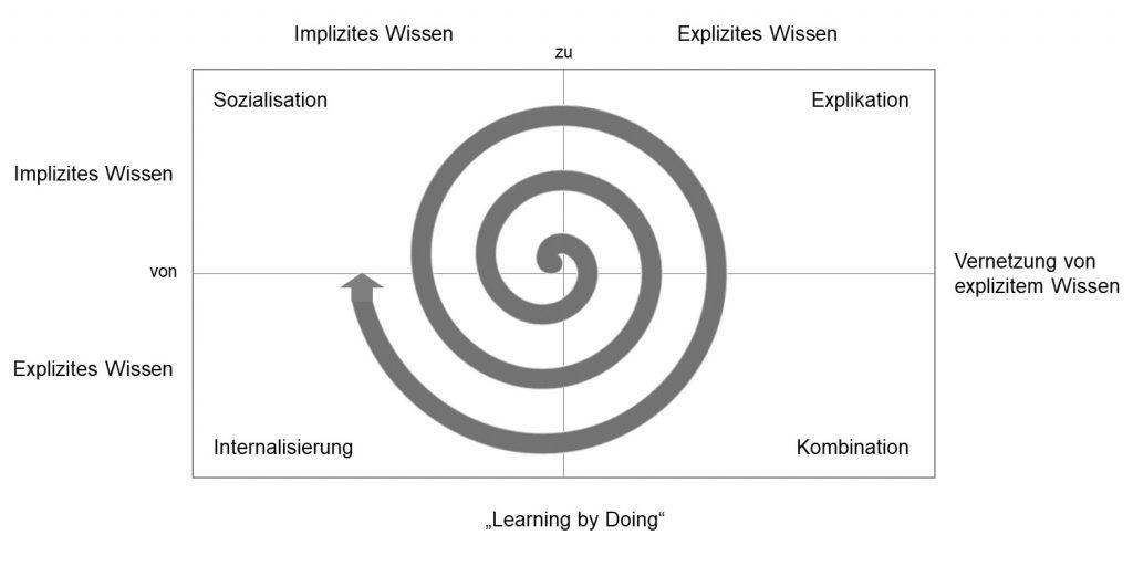 Die Spirale des Wissens mit den vier Prinzipien der Wissensentwicklung